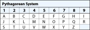 Pythagorean Table