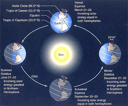 Earth has seasons because our world is tilted on its axis with respect to our orbit around the sun. Image via NASA.