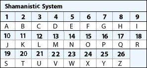 numerology-shaman