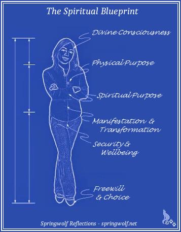 The Spiritual Blueprint